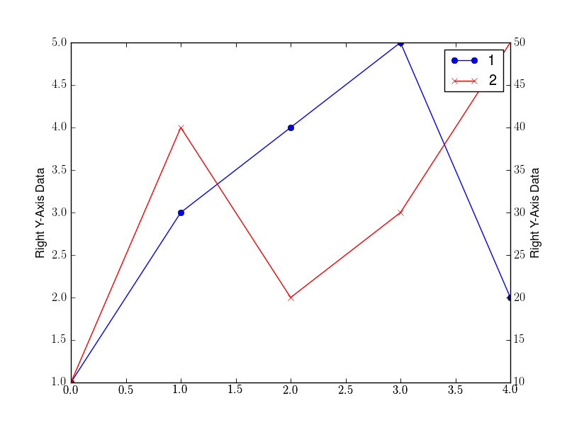 How to plot left and right axis with matplotlib | Thomas