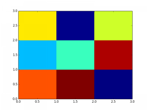 pcolor
