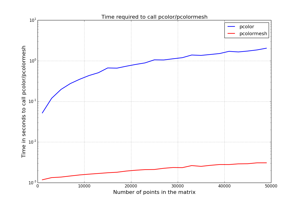 matplotlib: difference between pcolor, pcolormesh and imshow