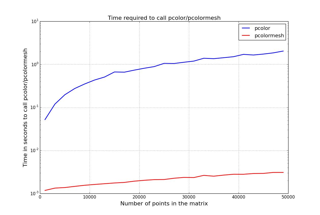 Thomas Cokelaer's blog | Notes on Data Analysis, Computer