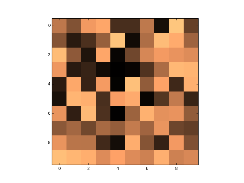 About matplotlib colormap and how to get RGB values of the
