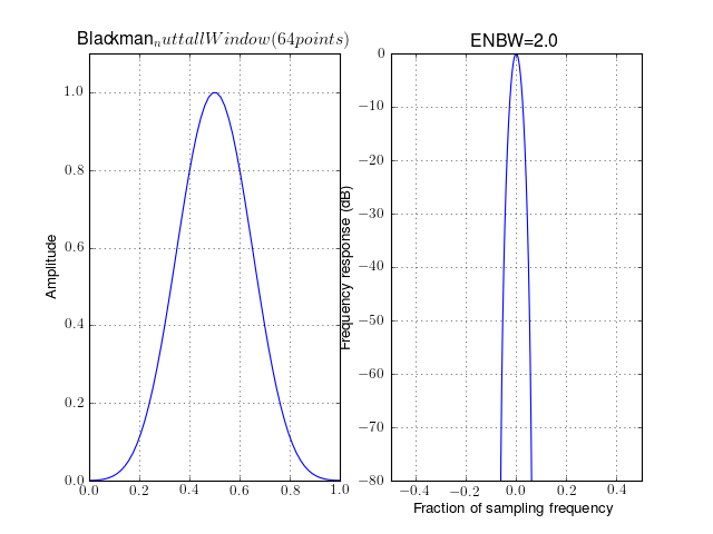 5 1  Fourier Methods — Spectrum - Spectral Analysis in