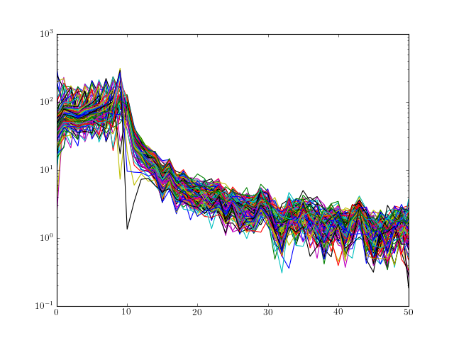5 1  Fourier Methods — Spectrum - Spectral Analysis in Python (0 5 2)