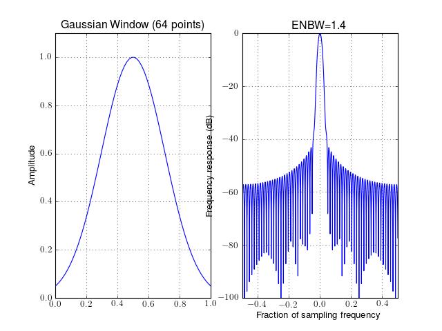 5 1  Fourier Methods — Spectrum - Spectral Analysis in Python (0 5 2)