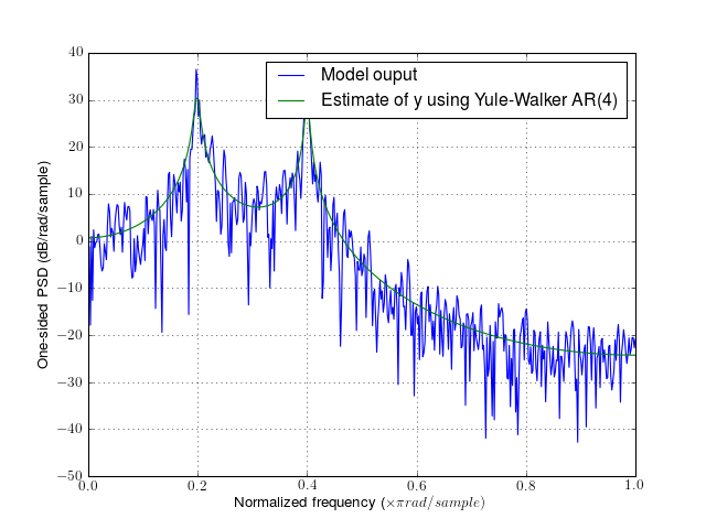4 1  Yule Walker example — Spectrum - Spectral Analysis in Python