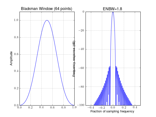 5 1  Fourier Methods — Spectrum - Spectral Analysis in