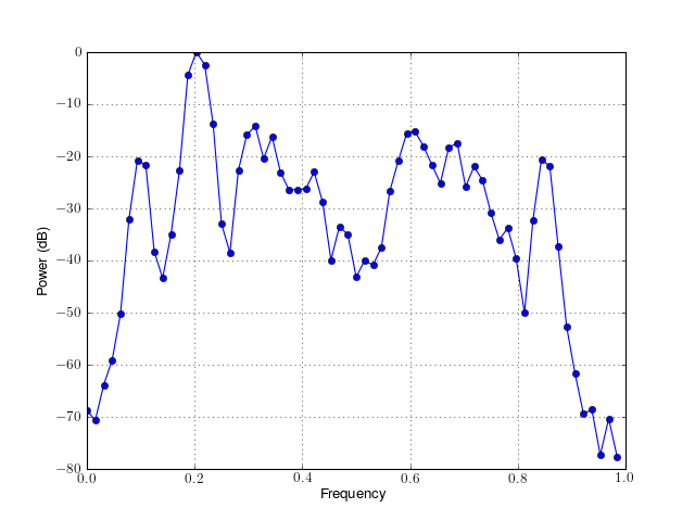 5 5  Tools and classes — Spectrum - Spectral Analysis in Python (0 5 2)
